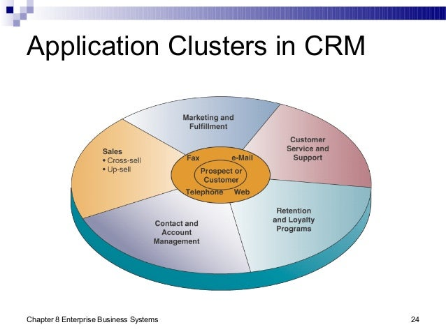 Chapter 8 Enterprise Business Systems 24 Application Clusters in CRM