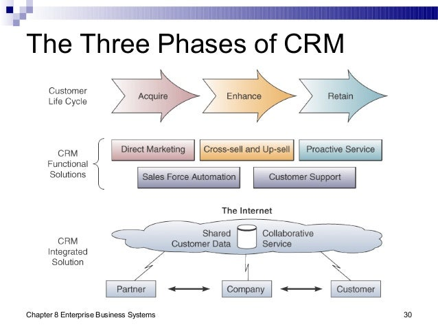 Chapter 8 Enterprise Business Systems 30 The Three Phases of CRM
