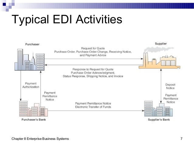 Chapter 8 Enterprise Business Systems 7 Typical EDI Activities