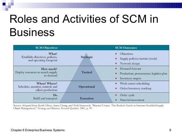 Chapter 8 Enterprise Business Systems 8 Roles and Activities of SCM in Business