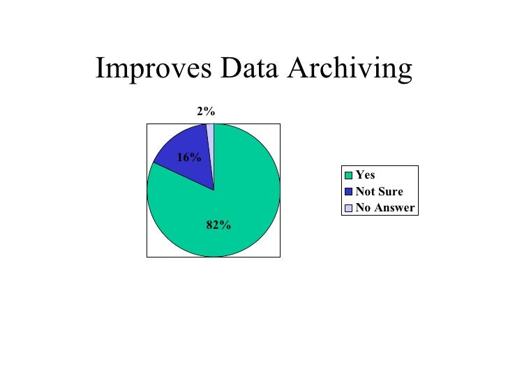 Improves Data Archiving