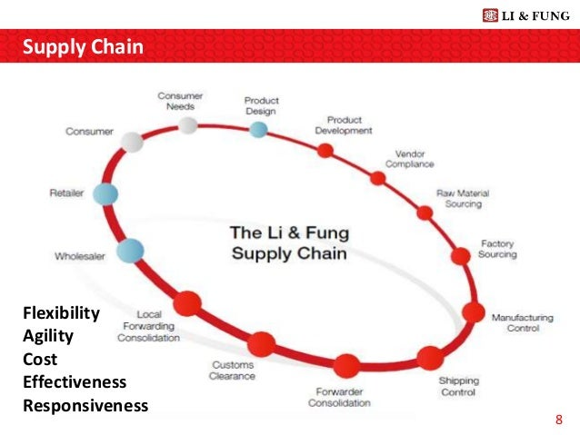li fung core strategies essay The organic growth and acquiring industry rivals strategy have contributed to li & fung's success in the past the disruptive e-commerce phenomenon forces li & fung to review its business strategy with the combination of the new e-commerce challenge and its core historical strengths, li & fung saw the opportunities from small and medium.