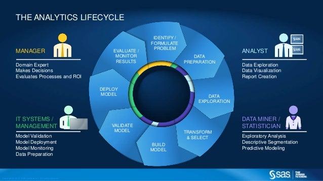 data analytics lifecycle Big Data Analytics in Government
