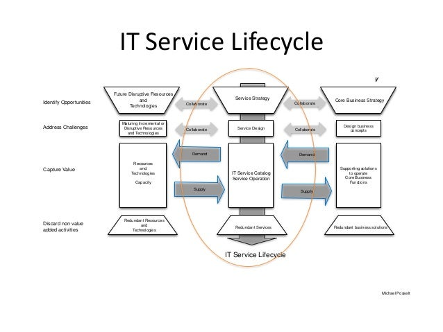 Strategic View on IT Service Lifecycle Management