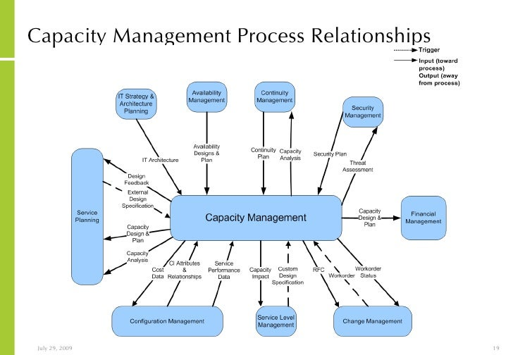 the use of the capacity management Creating capacity for improvement in primary and practicing population health management underscoring the need to enhance qi capacity are a number of.