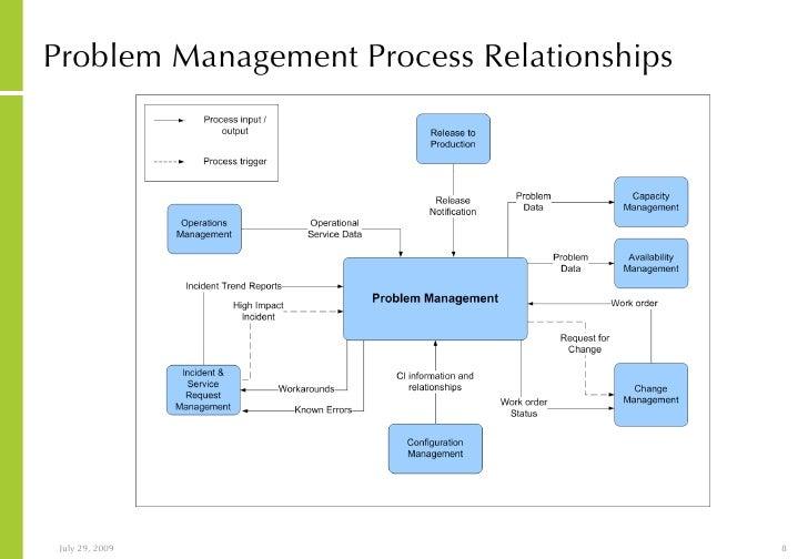 Problem Management: It Service Management Implementation Overview