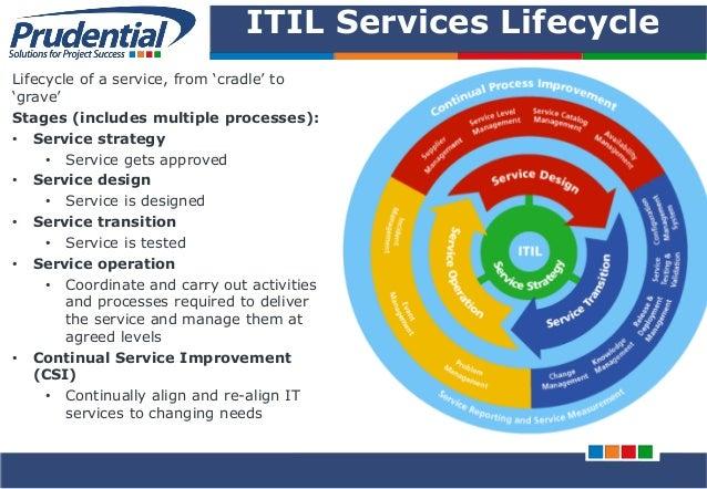 ITSM (IT Service Management) & ITIL V3 Foundation