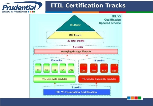 itil foundation v3 After itil® v3, there is a relatively minor update to the itil® in 2011 which is currently known as itil® v3 2011 the itil® v3 2011 places more emphasis on business integration the itil® v3 2011 places more emphasis on business integration.