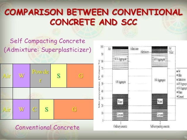 Self consolidating concrete specification