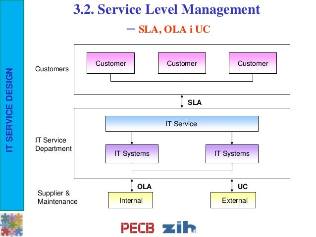 design enterprise level business system The primary function of sa is to enhance the understanding and high-level definition of complicated and often high-tech systems, and to direct the subsequent lawler & howell-barber [14] argue that business enterprise architecture defines the design of the detailed tasks of the business processes, the business policies.