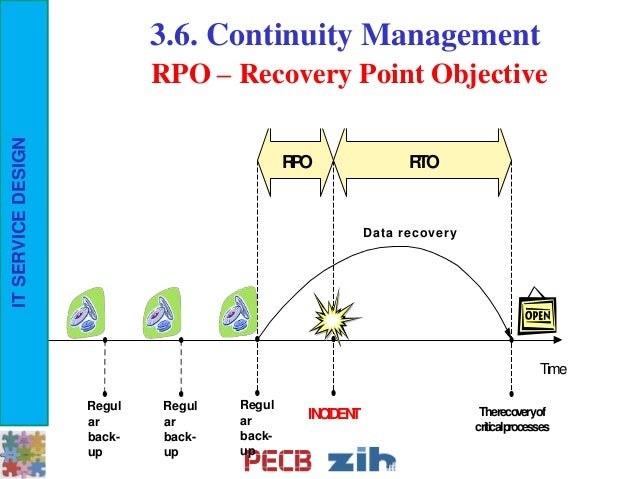 Pecb webinar how to design it services for achieving for Recovery point objective template