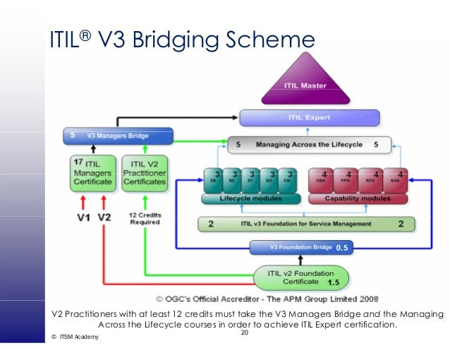 Role With Itil V3 Roles And Responsibilities Itsm Academy Webin
