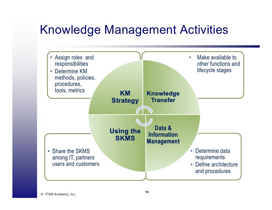 knowledge management in sm es essay Knowing knowledge andknowledgemanagementthatassumeadvancedtheor esmustbe forexample whenaddress ngconnect v smasachangedtheoryof.