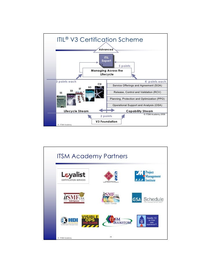 Itil Virtualization Itsm Academy Webinar