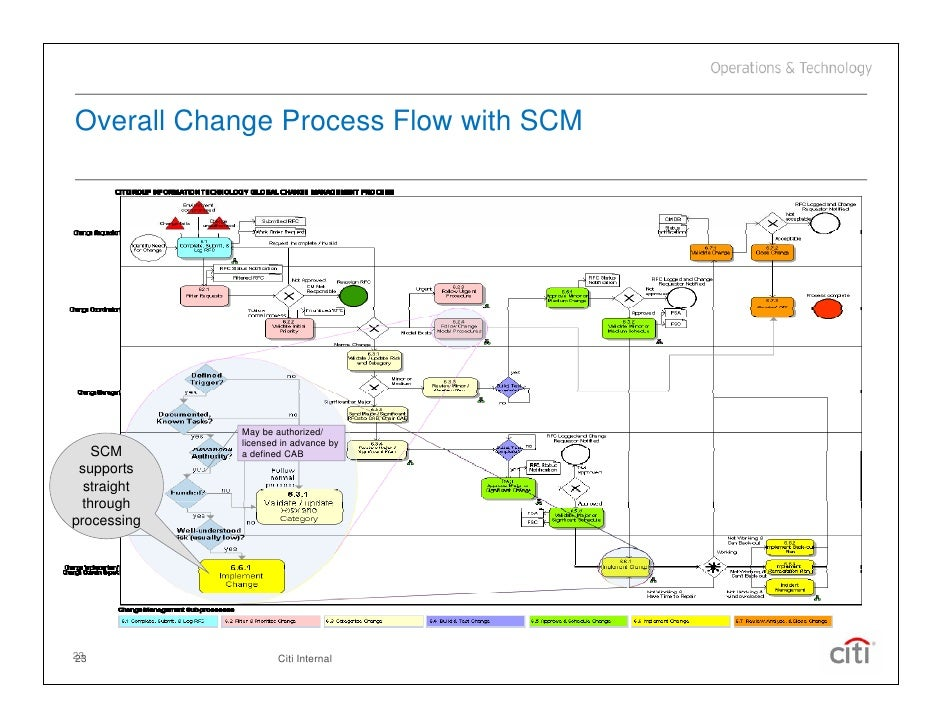 23 overall change process flow - Itil Workflow Diagram