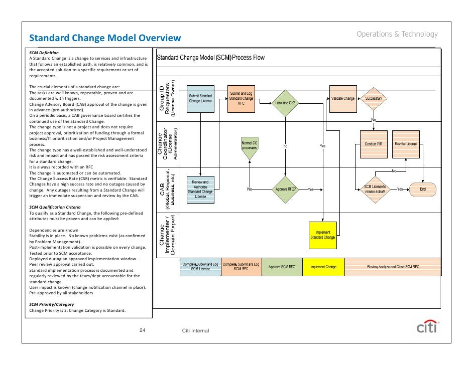 Itil change management post implementation review template 28 itil change management post implementation review template implementing itil change management pronofoot35fo Choice Image