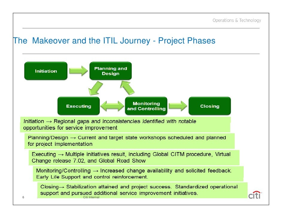 what tools are required to implement itil