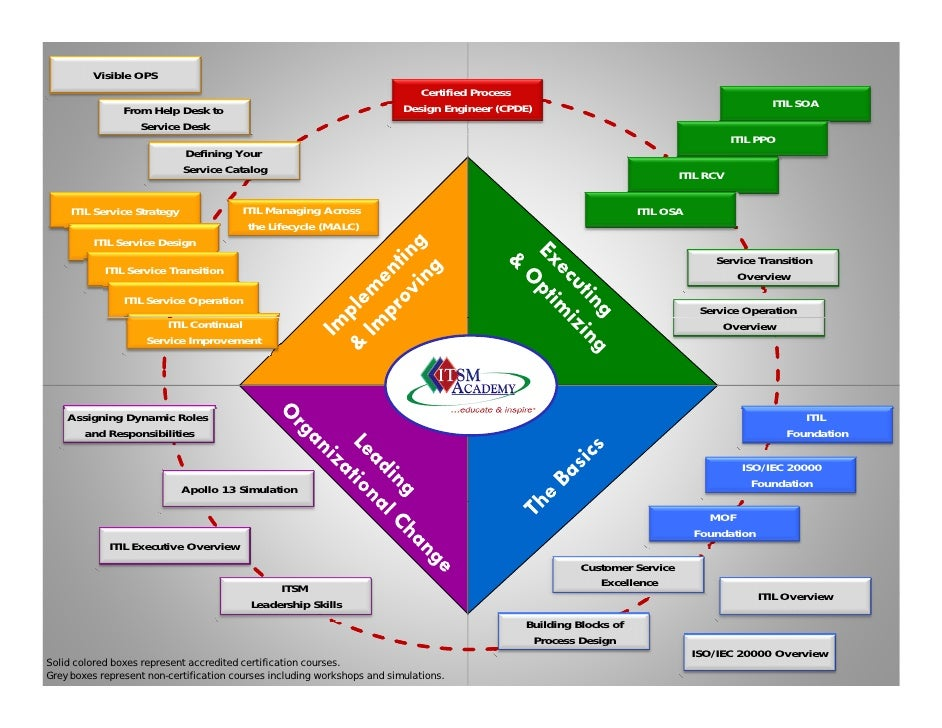 itil process diagram gallery