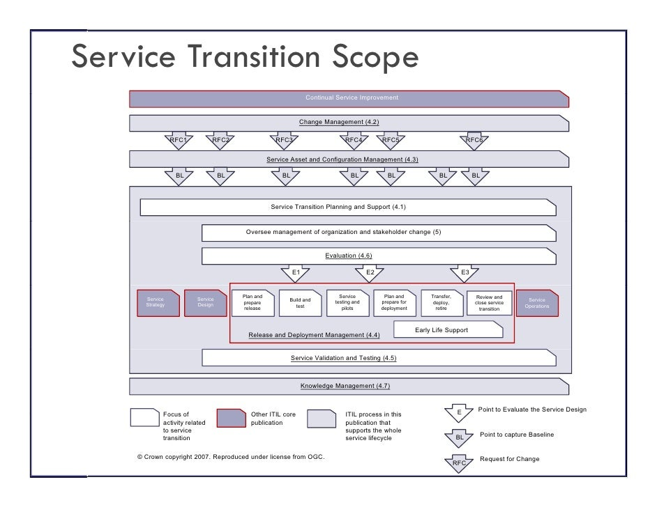 Diagram service transition
