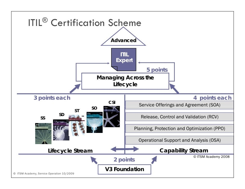Itil V3 And Service Operation Itsm Academy Webinar