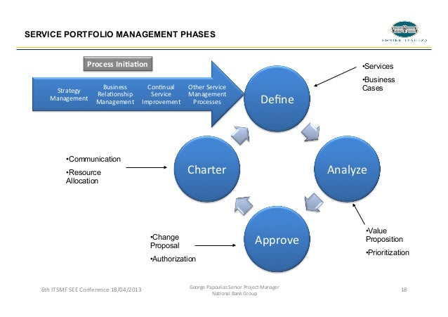 Integrating PPM with Service Portfolio Management: The GEIT Perspecti…