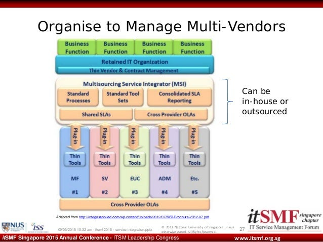 Service Integration And Management Siam