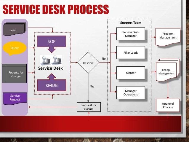 It service 39 s improvement plan for Help desk procedures template