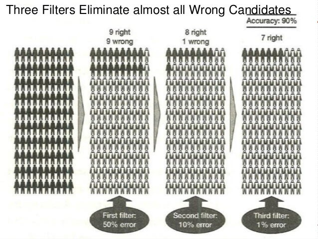 Three Filters Eliminate almost all Wrong Candidates