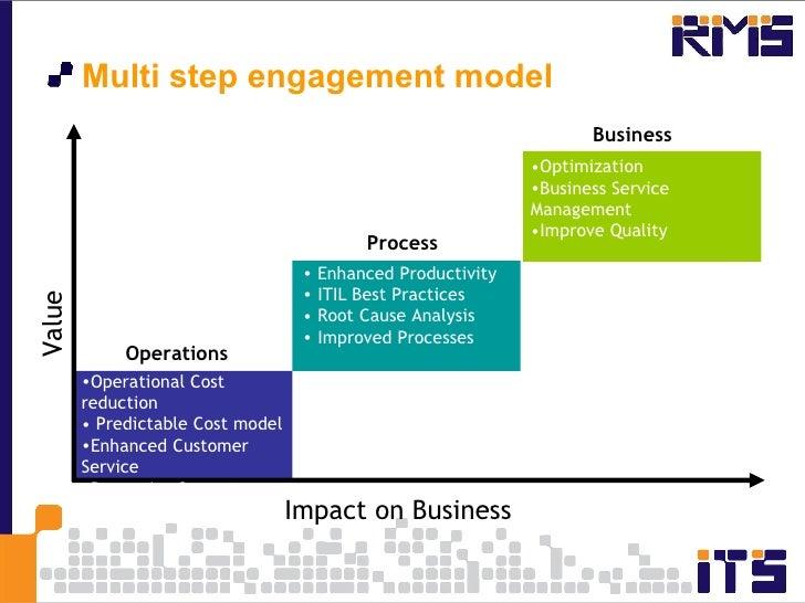 <ul><li>Multi step engagement model </li></ul>Impact on Business Process Business <ul><li>Operational Cost reduction </li>...