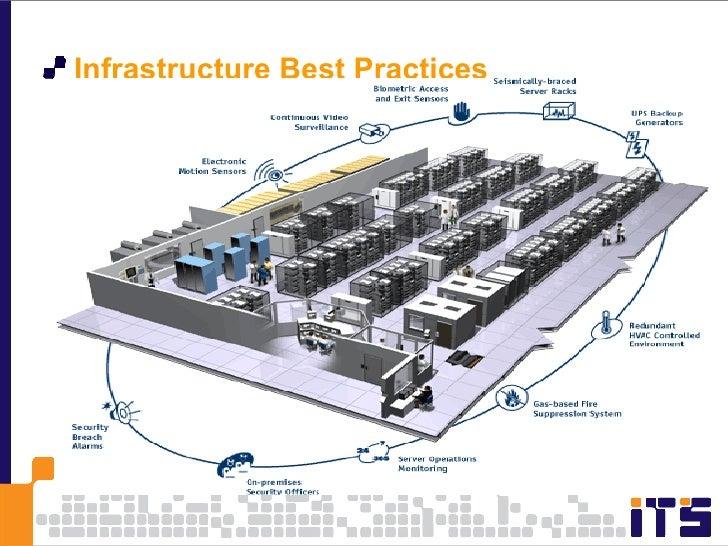 <ul><li>Infrastructure Best Practices </li></ul>