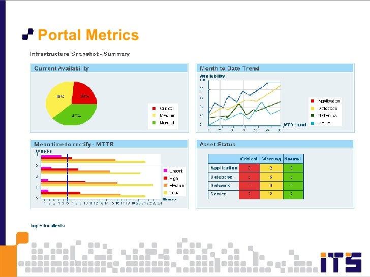 <ul><li>Portal Metrics </li></ul>