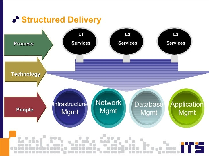 <ul><li>Structured Delivery </li></ul>L1 Services L2 Services L3 Services Infrastructure Mgmt Network Mgmt Database Mgmt A...