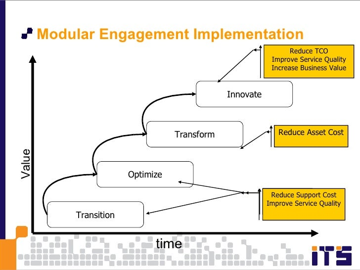 <ul><li>Modular Engagement Implementation </li></ul>time Value Transition Optimize Transform Innovate Support $ SQ Reduce ...