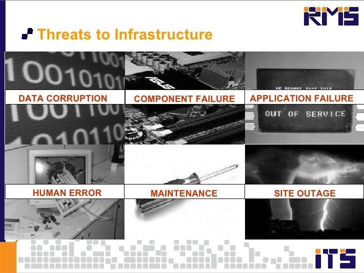 <ul><li>Threats to Infrastructure </li></ul>DATA CORRUPTION COMPONENT FAILURE APPLICATION FAILURE HUMAN ERROR MAINTENANCE ...