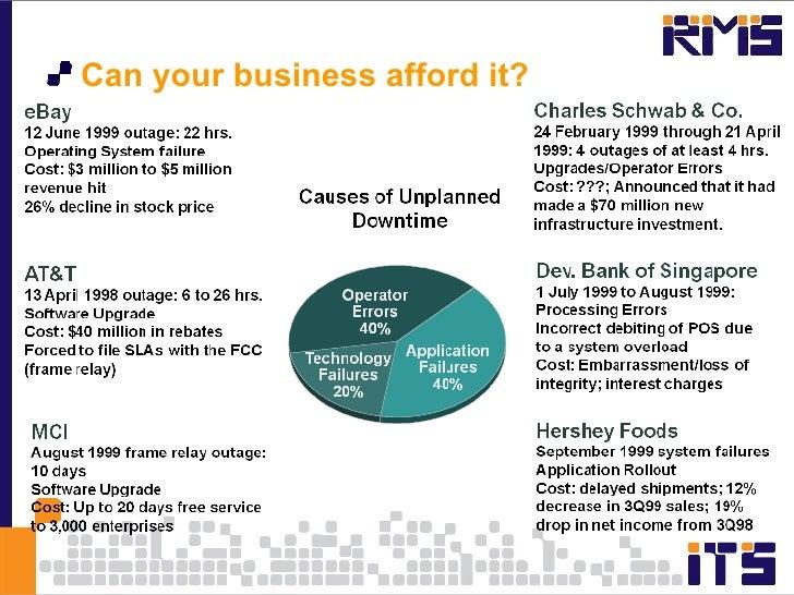 <ul><li>Can your business afford it? </li></ul>