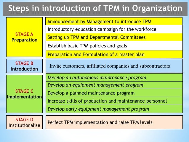total quality management master plan an implementation strategy Total quality management implementation  pdsa tqm implementation plan • establish objectives • establish a plan that will facilitate achieving goal • establish a measurement system do • plan for implementation • implement the plan on pilot basis study • compare the results with the objectives • identify gaps • analyze the.
