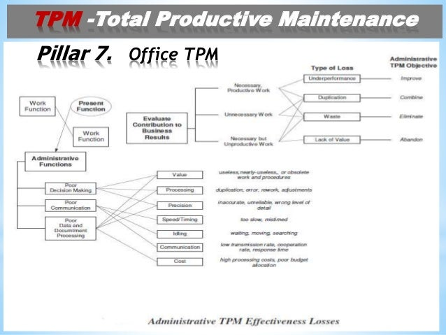 total productive maintanance In order to establish total productive maintenance due emphasis is to be given on predictive maintenance through condition monitoring apart from scheduled preventive maintenance, assert kaleshnath chatterjee, suman bhattacharyya and rajatsubhra gangopadhyay the manufacturing technique in spinning industry of.