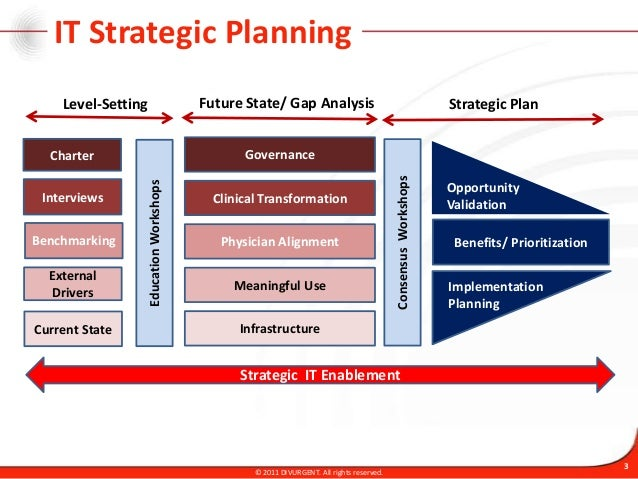 It Strategic Planning - Methodology And Approach