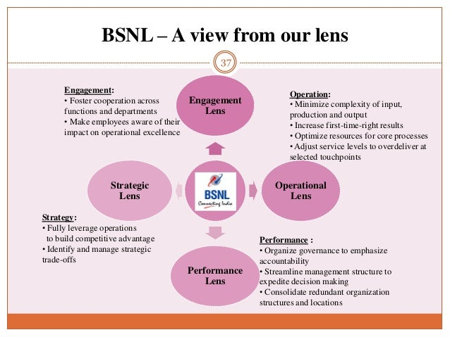 marketing functions of bsnl 21 bsnl reviews a free inside look at  bsnl ceo &amp managing director rk  upadhyay rk upadhyay  i was put into a non-engineering role the amount  of work load  work in hr/personnel or marketinggrow your.
