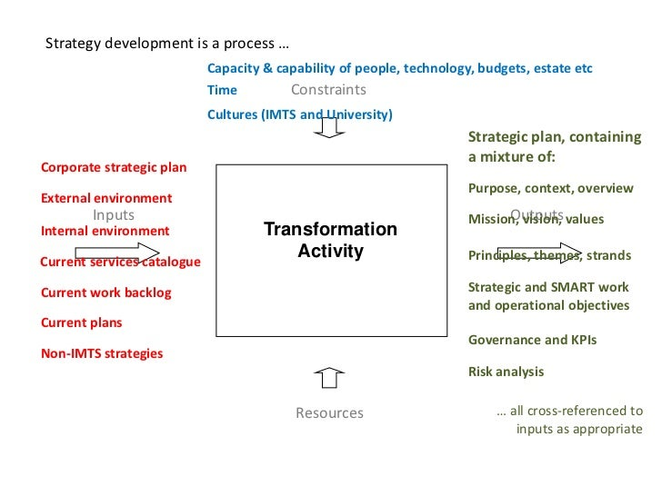 developing it strategy Process 1: define an it service strategy should staff development, partner strategy, and recruiting/retention be part of the plan best practices.