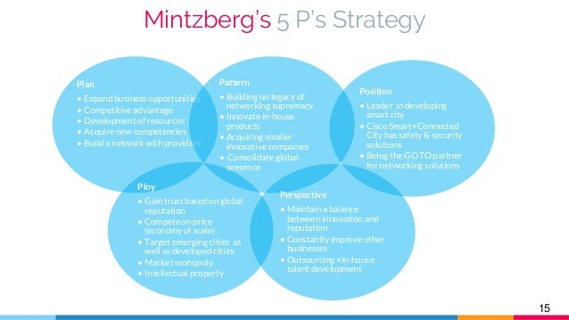 mintzbergs 5 ps I find mintzberg's 5 ps of strategy quite interesting it helps to bring more clarity to this thing called strategy i still unfortunately find that the dominant view in many people's mind still .