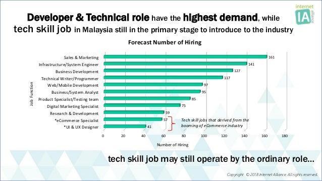 2018 IT talent demand forecast_Malaysia