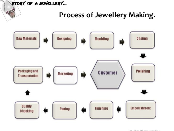 Story of a jewellery