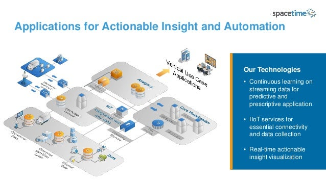 Applications for Actionable Insight and Automation Our Technologies • Continuous learning on streaming data for predictive...