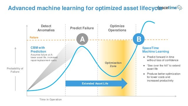 CBM with Prediction Assumes failure at A: lower asset life, increased repair/replacement costs Time in Operation Advanced ...