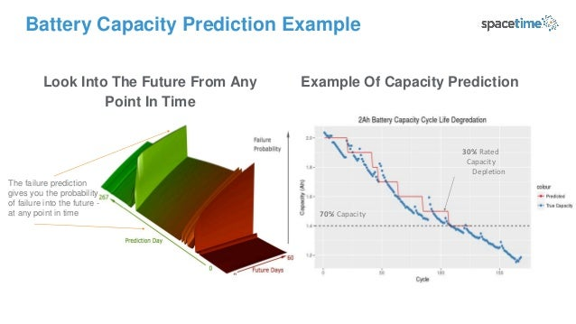 The failure prediction gives you the probability of failure into the future - at any point in time Battery Capacity Predic...