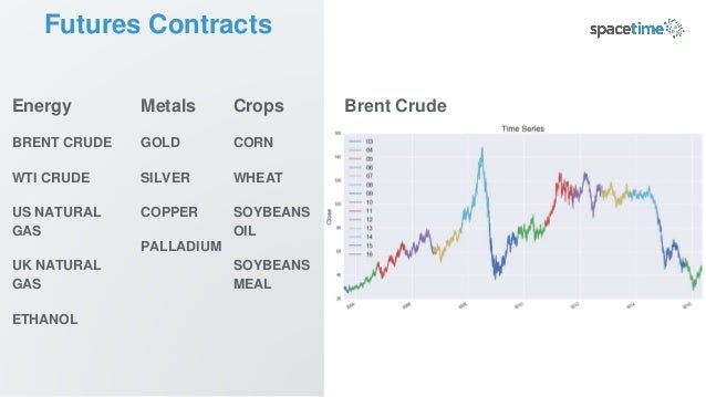 Futures Contracts Energy BRENT CRUDE WTI CRUDE US NATURAL GAS UK NATURAL GAS ETHANOL Brent CrudeMetals GOLD SILVER COPPER ...