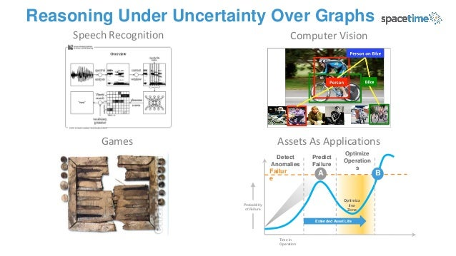 Reasoning Under Uncertainty Over Graphs Speech Recognition Computer Vision Assets As ApplicationsGames Time in Operation F...