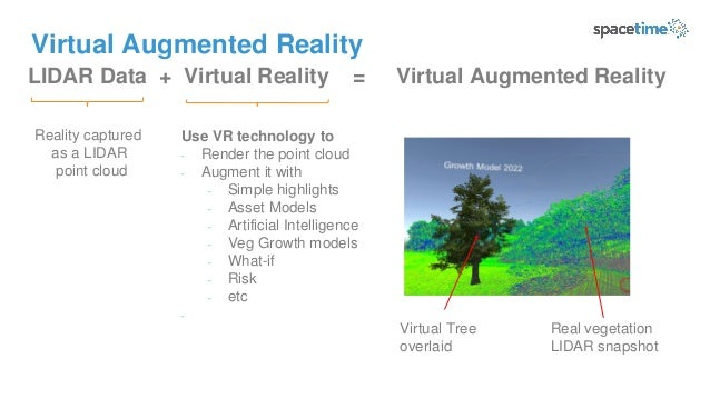 Virtual Augmented Reality LIDAR Data + Virtual Reality = Virtual Augmented Reality Reality captured as a LIDAR point cloud...