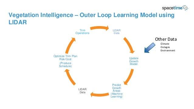 Vegetation Intelligence – Outer Loop Learning Model using LIDAR LIDAR Data Update Growth Model Predict Growth Areas (Machi...